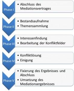 Phasenmodell-neu